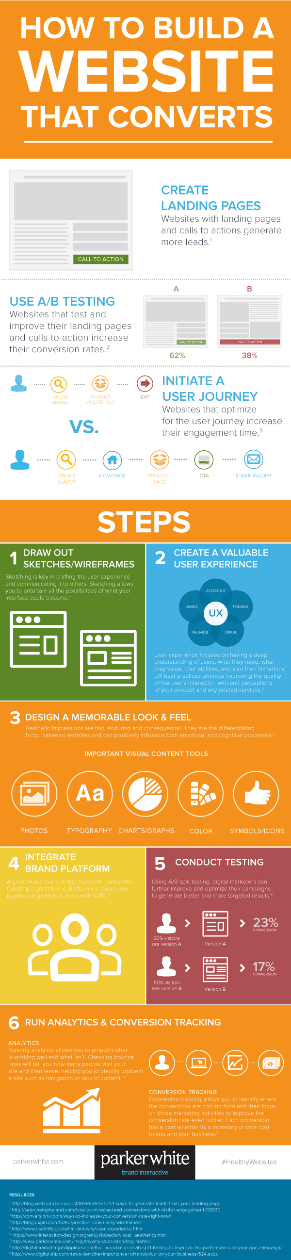 Infographic outlines essential web design considerations