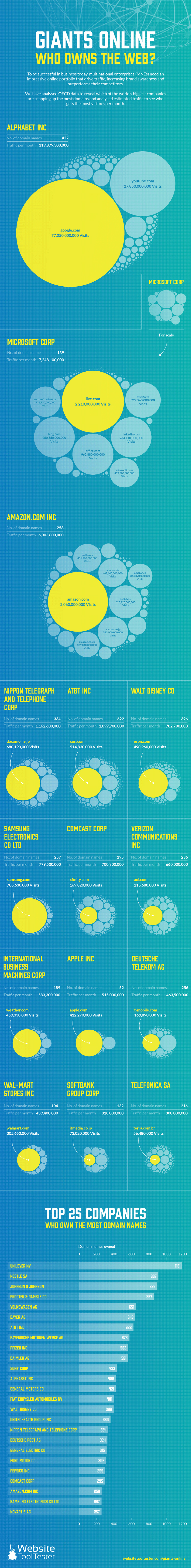 Infographic lists brands with the most domain names