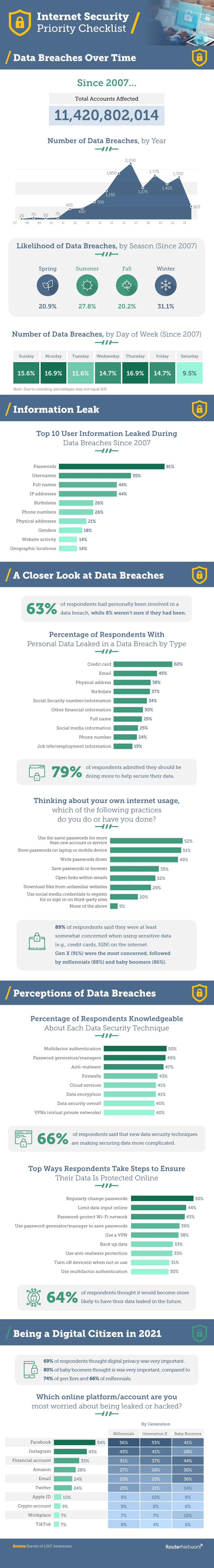 Infographic outlines the findings of a recent survey into web security