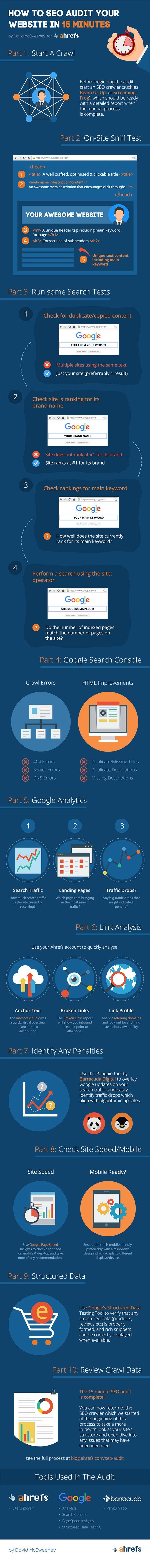 How to SEO Audit Your Website in 15 Minutes [Infographic] | Social Media Today