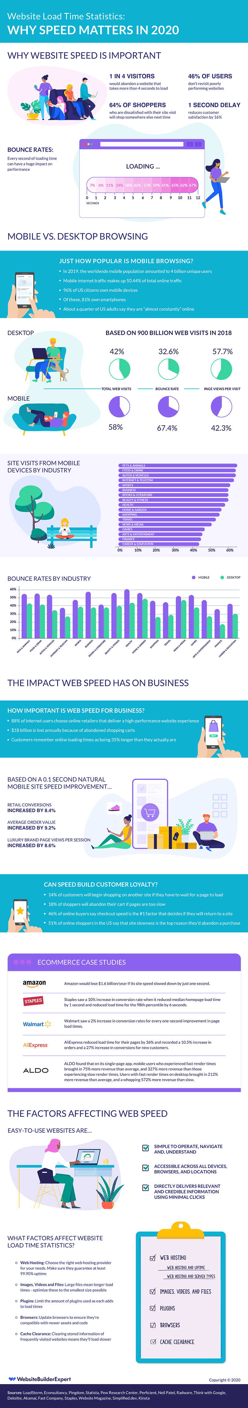 Website load times infographic