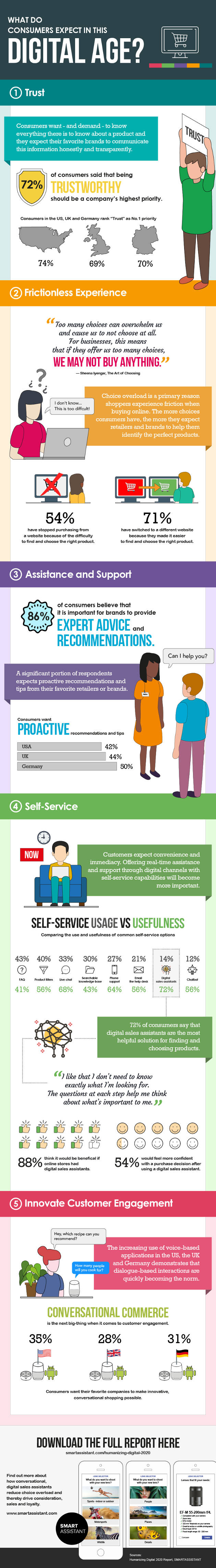 Infographic looking at what consumers expect from commerce websites