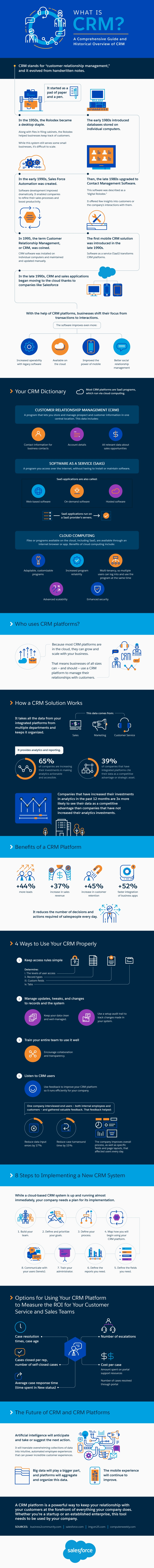 What is CRM Software? A Comprehensive Guide and Historical Overview of CRM [Infographic] | Social Media Today