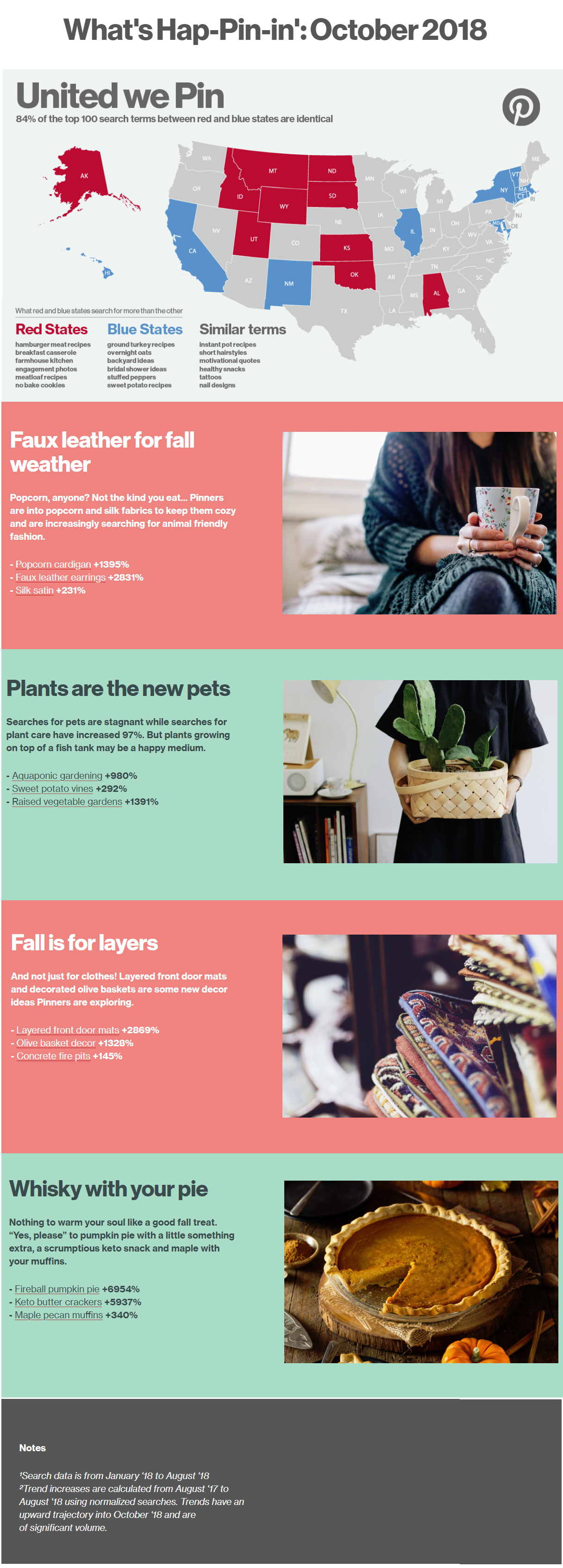 Infographic outlines a range of Pinterest usage trends