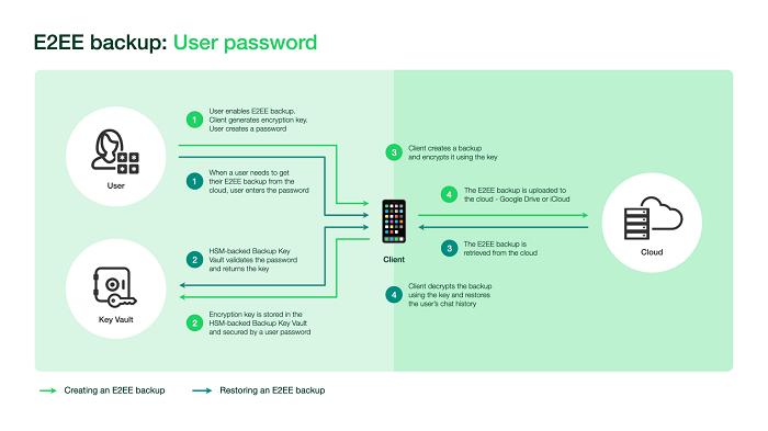 WhatsApp back-up encryption process