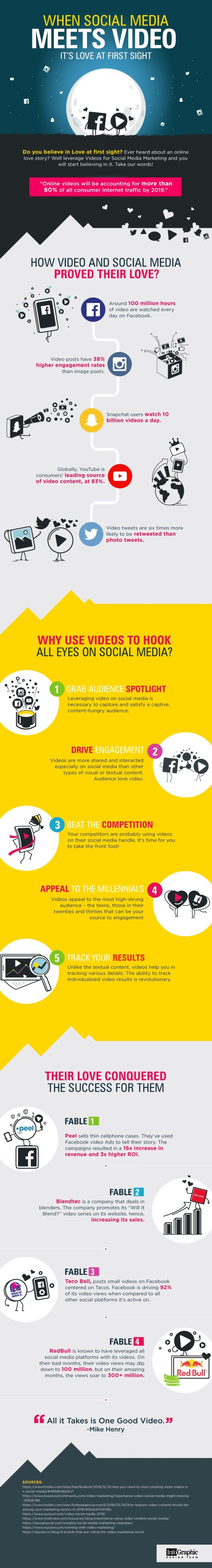 Infographic outlines a range of video marketing stats and usage examples