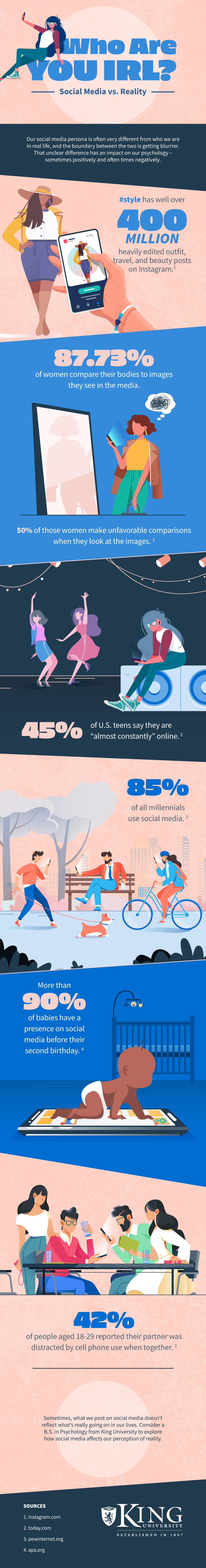 Infographic lists social media usage trends