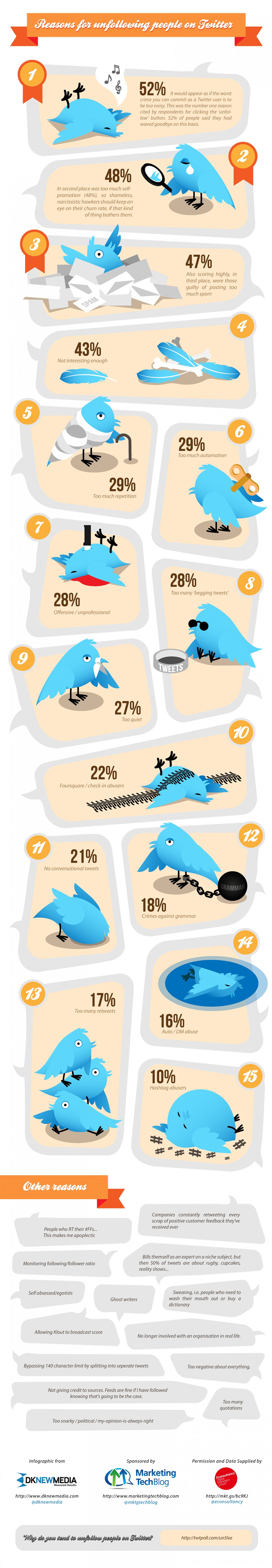 Why people unfollow users on Twitter infographic
