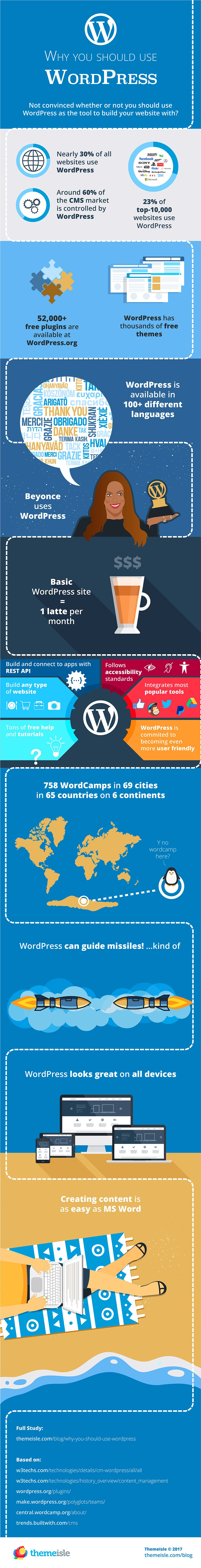 18 Reasons Why You Should Use WordPress for Your Business Website [Infographic] | Social Media Today