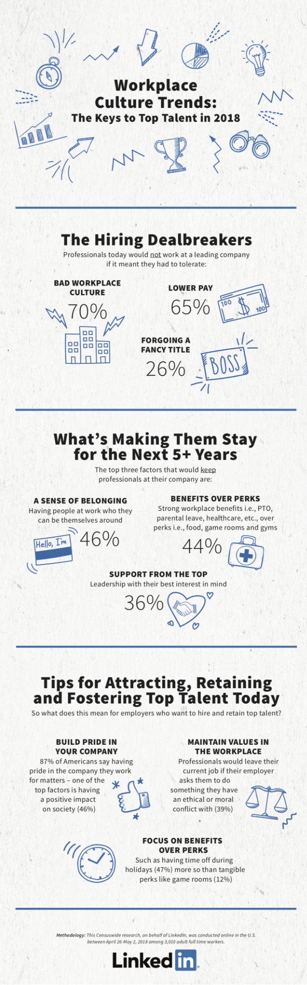 LinkedIn Workplace Culture infographic