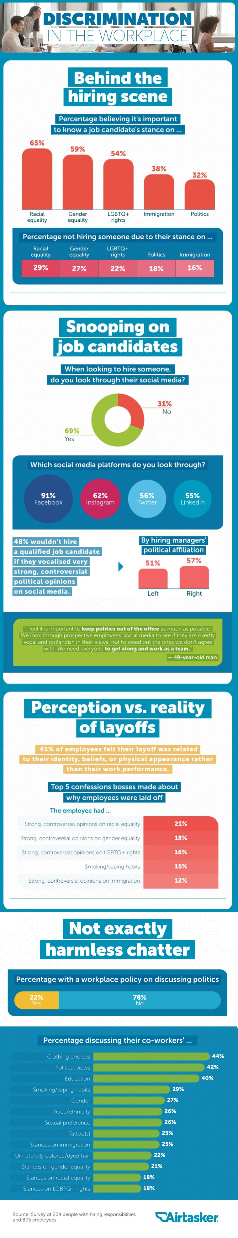 Infographic looks at how employers use social media profiles to assess candidates