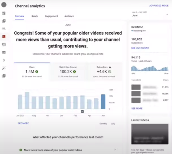 YouTube Evergreen Content insights