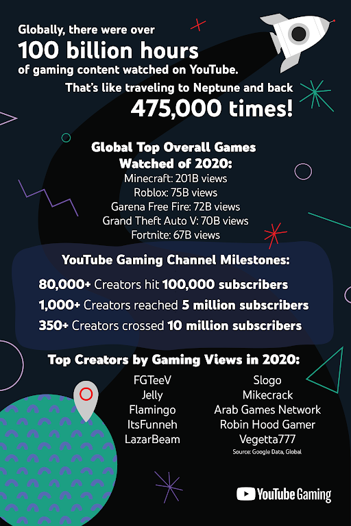 YouTube Gaming in 2020