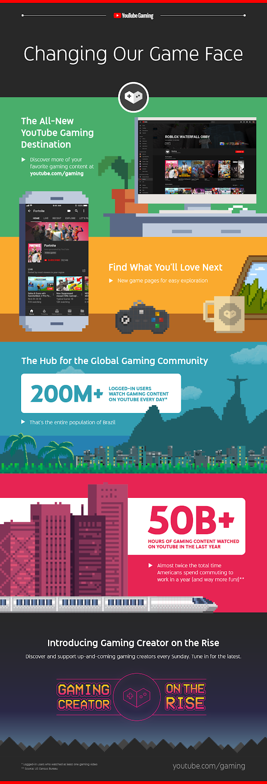 Infographic looks at the growth of gaming content on YouTube