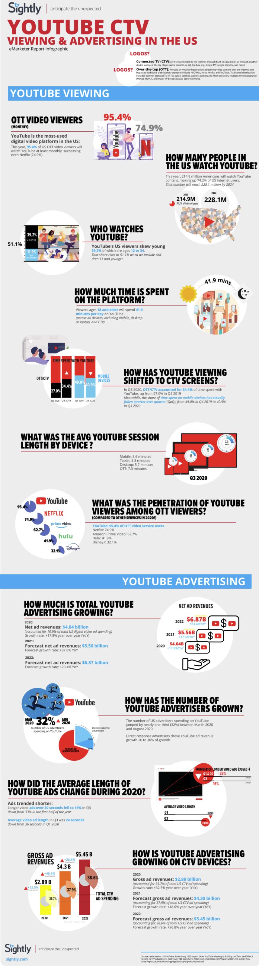 YouTube OTT trends