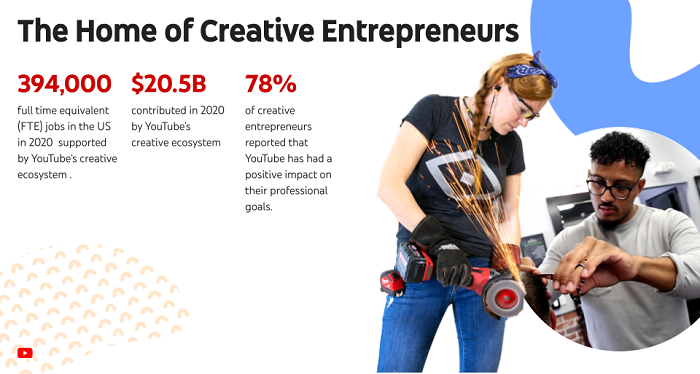 YouTube State of the Creator Economy Report