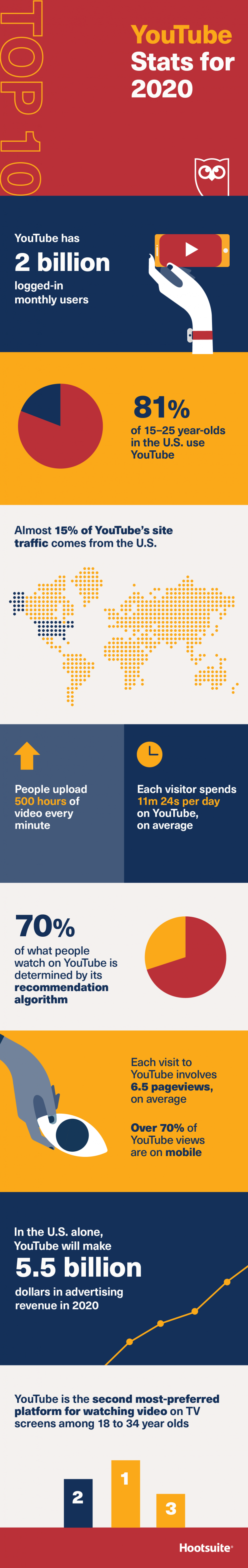 Infographic lists a range of YouTube usage insights