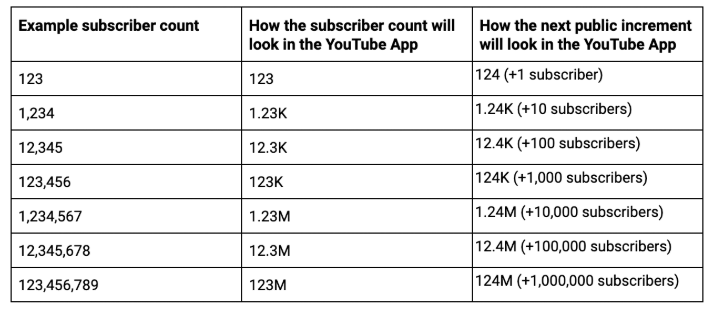 YouTube subscriber count change