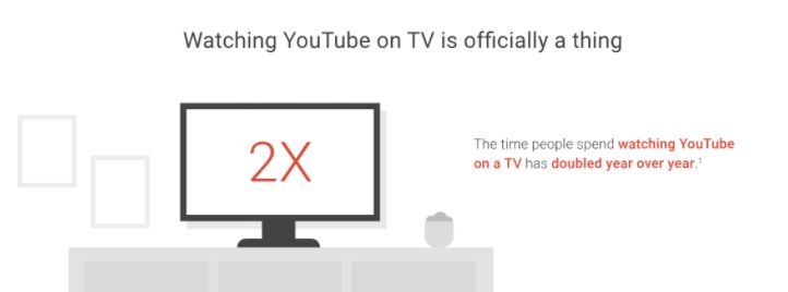YouTube TV set watch time