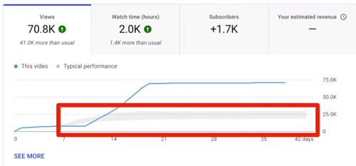Fidélisation de l'audience YouTube
