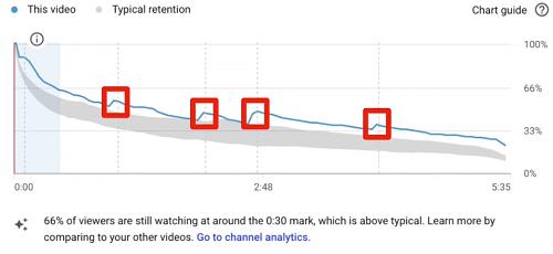 YouTube retention data