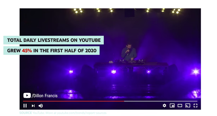 YouTube Trends 2020